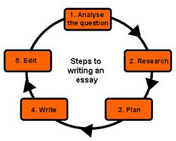 Writing the First Paragraph - wwweslwritingorg