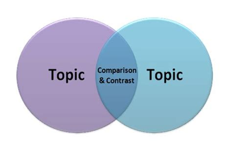 Compare and Contrast Thesis Example - ukessaynowcom
